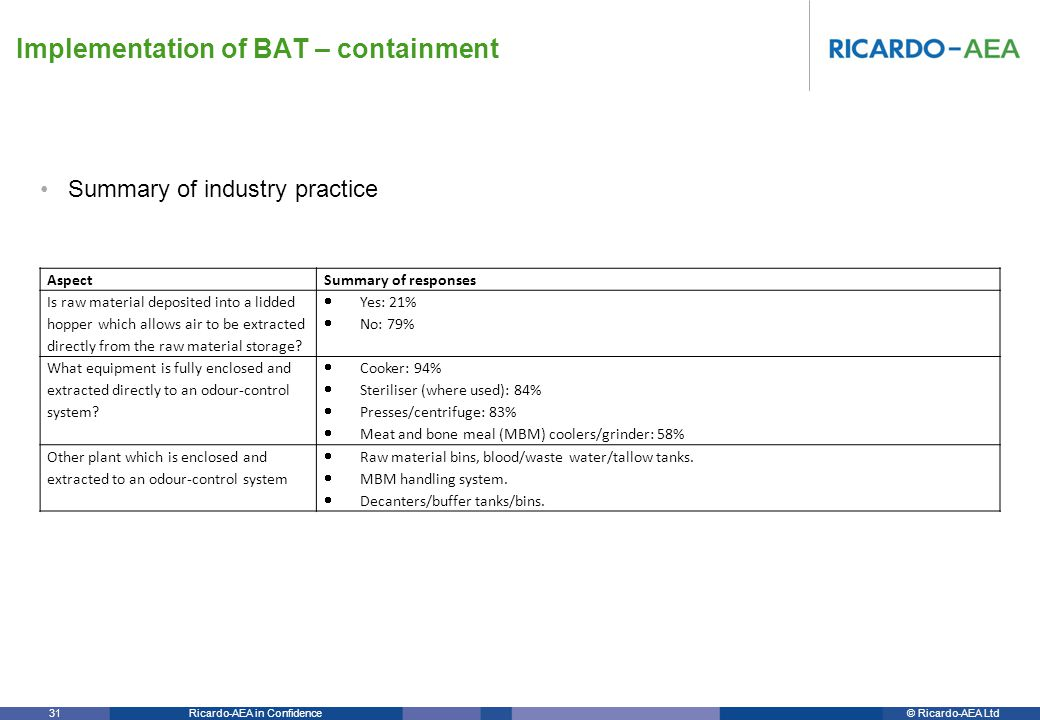 © Ricardo-AEA LtdRicardo-AEA in Confidence 31 Summary of industry practice Implementation of BAT – containment Aspect Summary of responses Is raw material deposited into a lidded hopper which allows air to be extracted directly from the raw material storage.