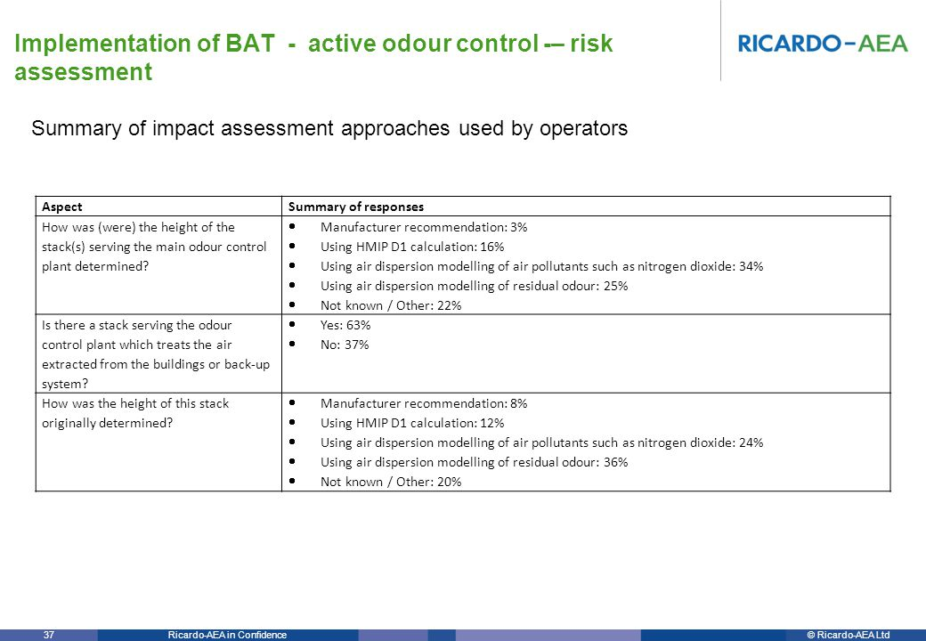 © Ricardo-AEA LtdRicardo-AEA in Confidence 37 Summary of impact assessment approaches used by operators Implementation of BAT - active odour control -– risk assessment AspectSummary of responses How was (were) the height of the stack(s) serving the main odour control plant determined.