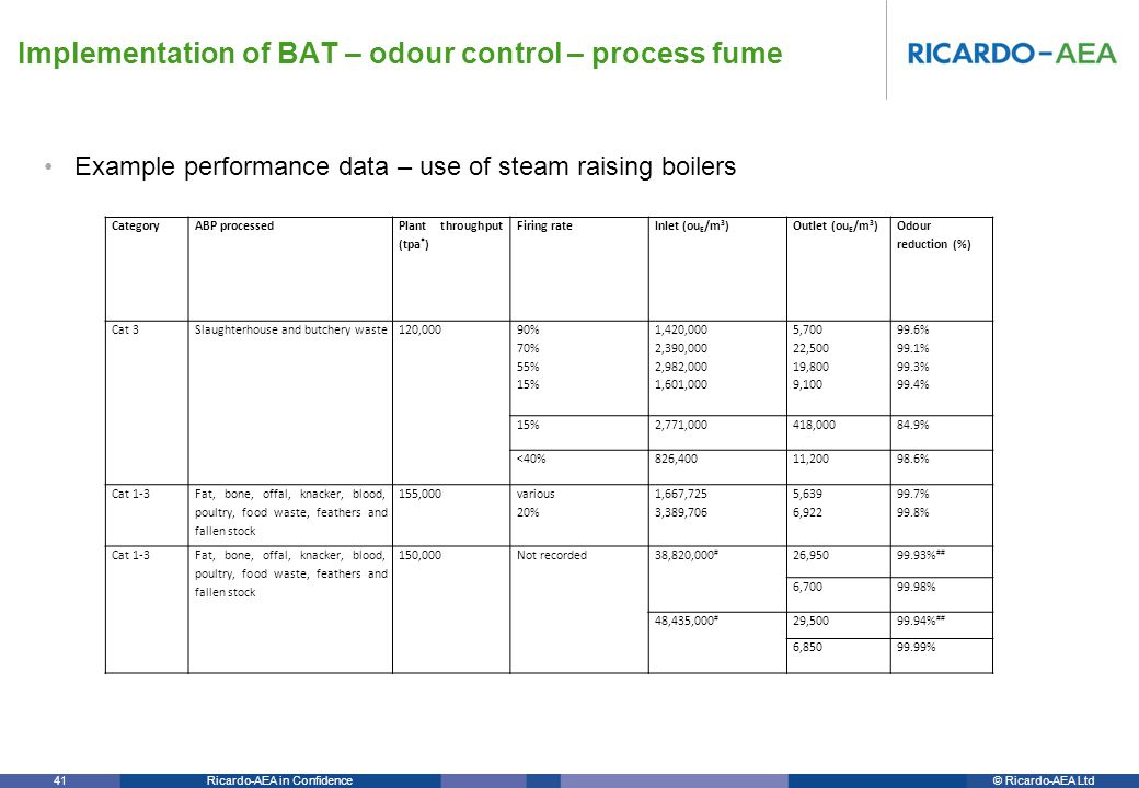 © Ricardo-AEA LtdRicardo-AEA in Confidence 41 Example performance data – use of steam raising boilers Implementation of BAT – odour control – process fume CategoryABP processed Plant throughput (tpa * ) Firing rateInlet (ou E /m 3 )Outlet (ou E /m 3 ) Odour reduction (%) Cat 3Slaughterhouse and butchery waste120,000 90% 70% 55% 15% 1,420,000 2,390,000 2,982,000 1,601,000 5,700 22,500 19,800 9,100 99.6% 99.1% 99.3% 99.4% 15%2,771,000418,00084.9% <40%826,40011,20098.6% Cat 1-3 Fat, bone, offal, knacker, blood, poultry, food waste, feathers and fallen stock 155,000 various 20% 1,667,725 3,389,706 5,639 6,922 99.7% 99.8% Cat 1-3 Fat, bone, offal, knacker, blood, poultry, food waste, feathers and fallen stock 150,000Not recorded38,820,000 # 26,95099.93% ## 6,70099.98% 48,435,000 # 29,50099.94% ## 6,85099.99%