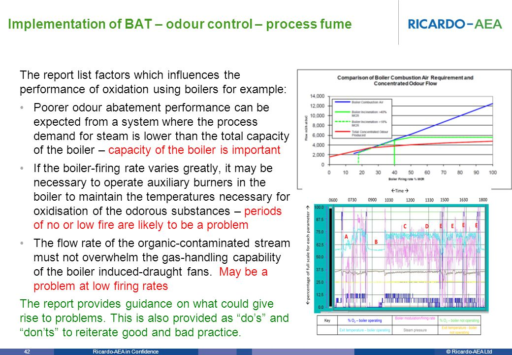 © Ricardo-AEA LtdRicardo-AEA in Confidence 42 The report list factors which influences the performance of oxidation using boilers for example: Poorer odour abatement performance can be expected from a system where the process demand for steam is lower than the total capacity of the boiler – capacity of the boiler is important If the boiler-firing rate varies greatly, it may be necessary to operate auxiliary burners in the boiler to maintain the temperatures necessary for oxidisation of the odorous substances – periods of no or low fire are likely to be a problem The flow rate of the organic-contaminated stream must not overwhelm the gas-handling capability of the boiler induced-draught fans.