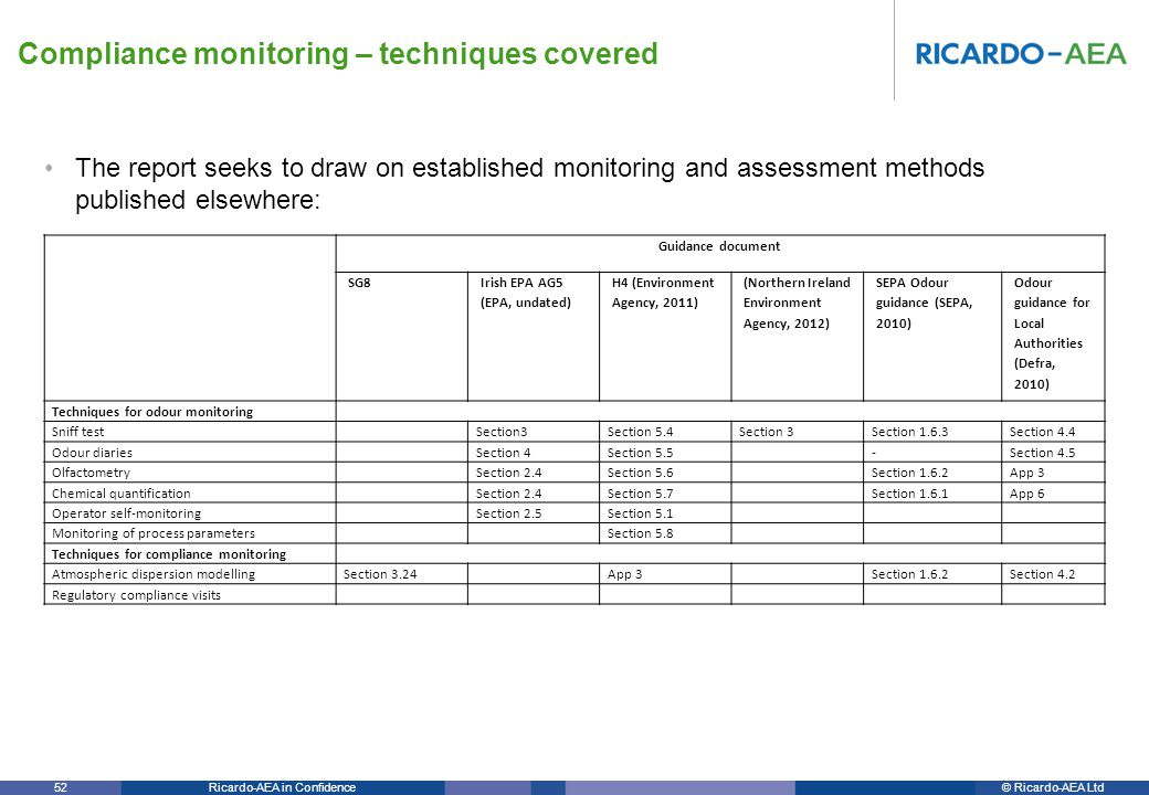 © Ricardo-AEA LtdRicardo-AEA in Confidence 52 The report seeks to draw on established monitoring and assessment methods published elsewhere: Compliance monitoring – techniques covered Guidance document SG8 Irish EPA AG5 (EPA, undated) H4 (Environment Agency, 2011) (Northern Ireland Environment Agency, 2012) SEPA Odour guidance (SEPA, 2010) Odour guidance for Local Authorities (Defra, 2010) Techniques for odour monitoring Sniff test Section3Section 5.4Section 3Section 1.6.3Section 4.4 Odour diaries Section 4Section 5.5 -Section 4.5 Olfactometry Section 2.4Section 5.6 Section 1.6.2App 3 Chemical quantification Section 2.4Section 5.7 Section 1.6.1App 6 Operator self-monitoring Section 2.5Section 5.1 Monitoring of process parameters Section 5.8 Techniques for compliance monitoring Atmospheric dispersion modellingSection 3.24 App 3 Section 1.6.2Section 4.2 Regulatory compliance visits