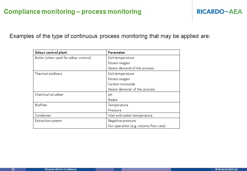 © Ricardo-AEA LtdRicardo-AEA in Confidence 55 Examples of the type of continuous process monitoring that may be applied are: Compliance monitoring – process monitoring Odour control plantParameter Boiler (when used for odour control) Exit temperature Excess oxygen Steam demand of the process Thermal oxidisers Exit temperature Excess oxygen Carbon monoxide Steam demand of the process Chemical scrubber pH Redox Biofilter Temperature Pressure CondenserInlet and outlet temperature Extraction systemNegative pressure Fan operation (e.g.