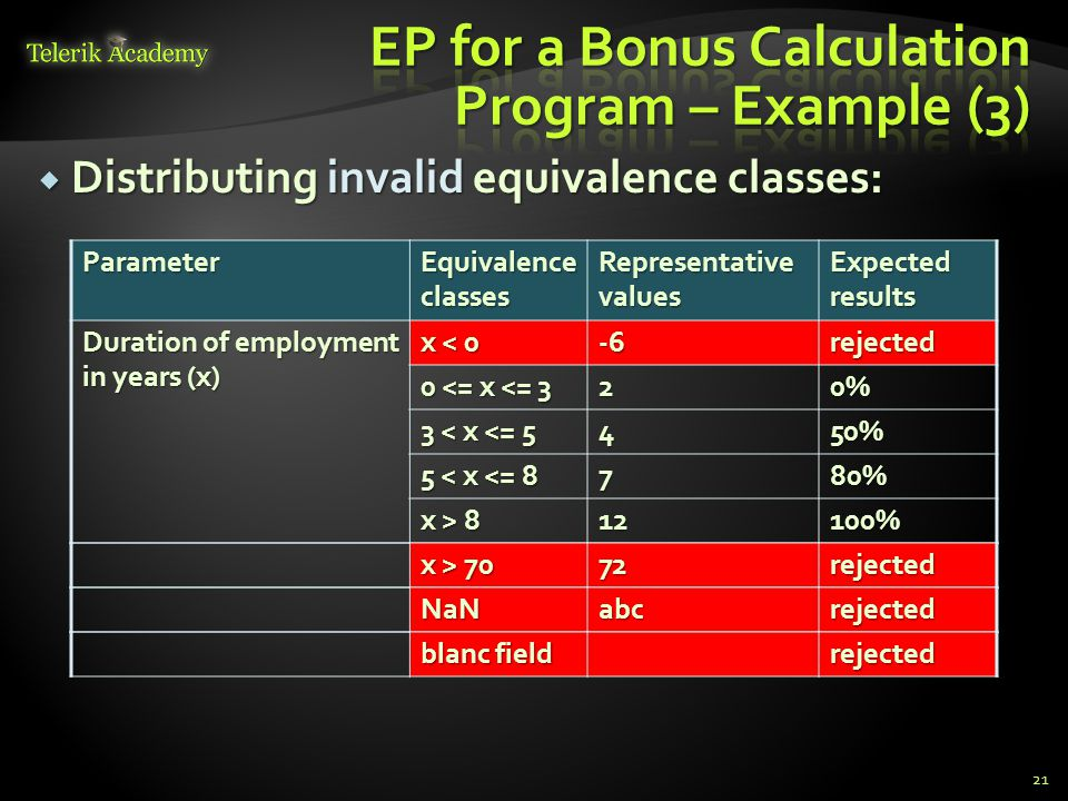Distributing invalid equivalence classes: Distributing invalid equivalence classes: 21Parameter Equivalence classes Representative values Expected results Duration of employment in years (x) x < 0 -6rejected 0 <= x <= 3 20% 3 < x <= 5 450% 5 < x <= 8 780% x > 8 12100% x > 70 72rejected NaNabcrejected blanc field rejected
