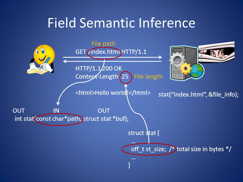 Field Semantic Inference GET /index.html HTTP/1.1 struct stat { … off_t st_size; /* total size in bytes */ … } int stat(const char*path, struct stat *buf); OUT IN HTTP/ OK Content-Length: 25 Hello world.