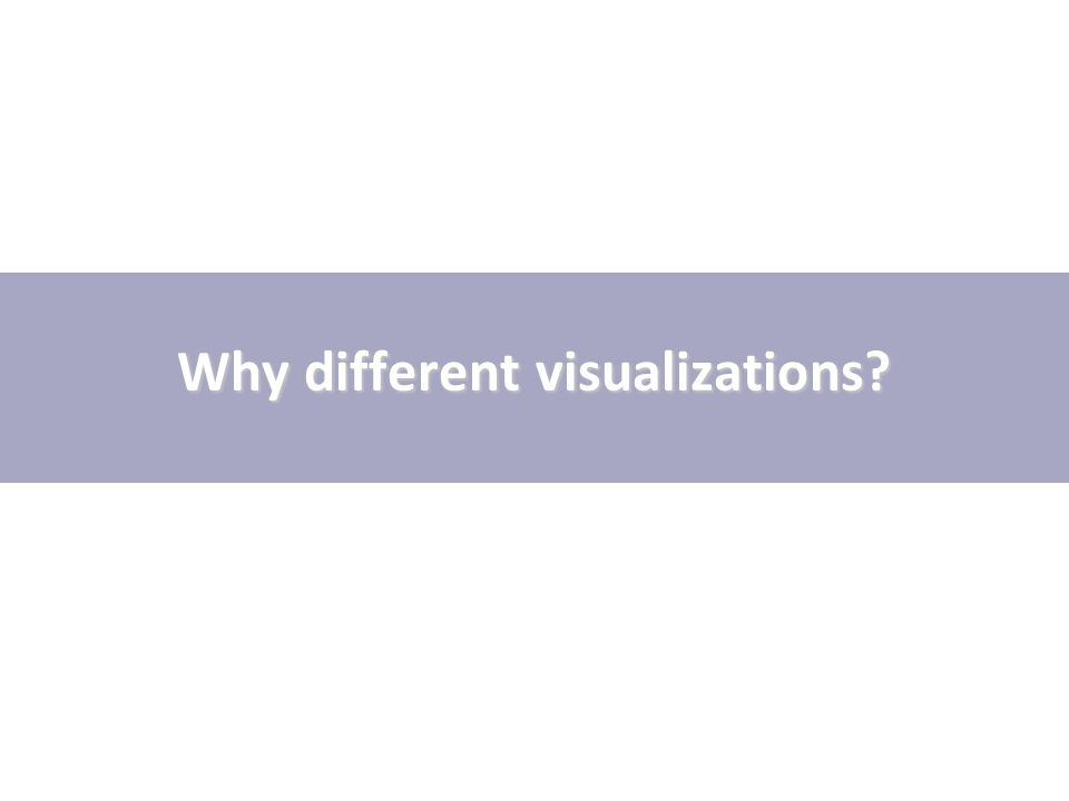 Why different visualizations?