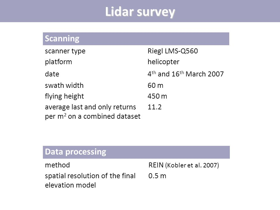 Lidar survey Scanning scanner typeRiegl LMS-Q560 platformhelicopter date4 th and 16 th March 2007 swath width60 m flying height450 m average last and