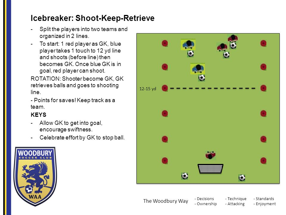 - Decisions - Ownership - Standards - Enjoyment - Technique - Attacking The Woodbury Way Icebreaker: Shoot-Keep-Retrieve -Split the players into two teams and organized in 2 lines.