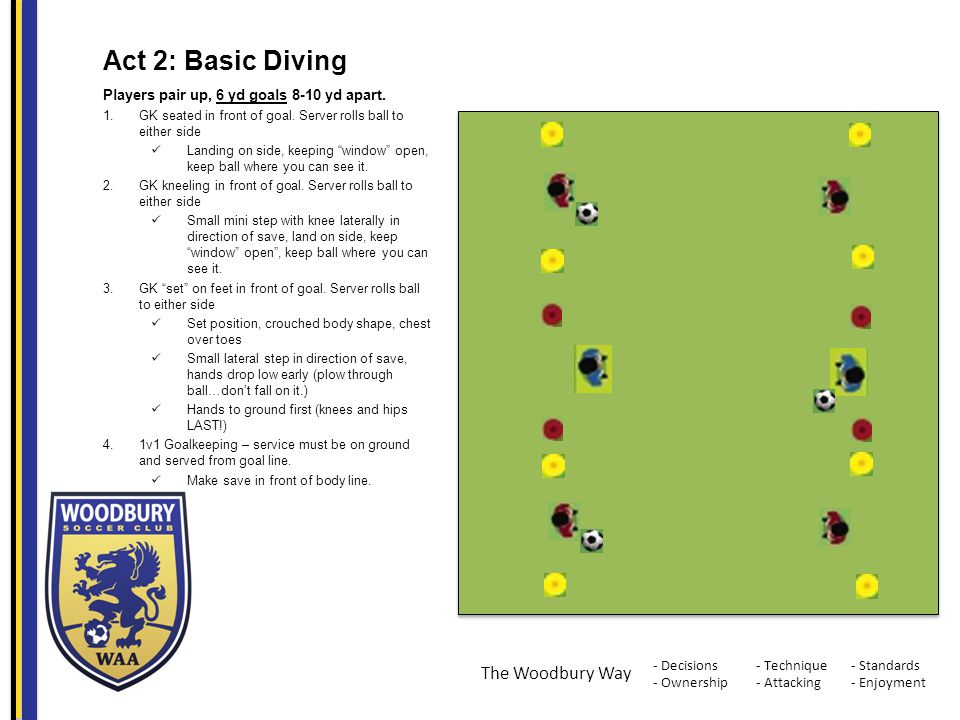 - Decisions - Ownership - Standards - Enjoyment - Technique - Attacking The Woodbury Way Act 2: Basic Diving Players pair up, 6 yd goals 8-10 yd apart.