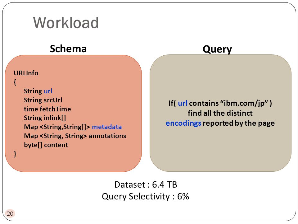 Workload URLInfo { String url String srcUrl time fetchTime String inlink[] Map metadata Map annotations byte[] content } If( url contains ibm.com/jp ) find all the distinct encodings reported by the page Schema Query Dataset : 6.4 TB Query Selectivity : 6% 20