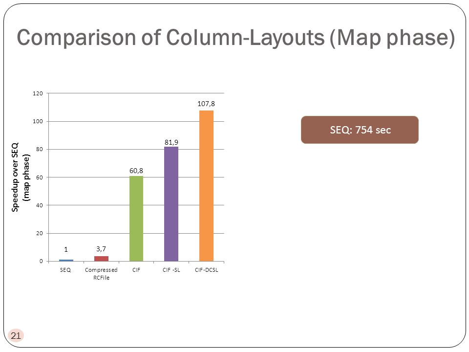 21 SEQ: 754 sec Comparison of Column-Layouts (Map phase)
