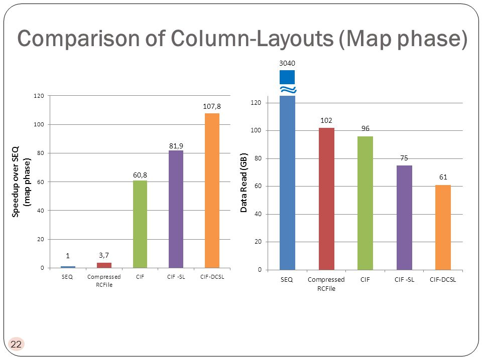 22 3040 Comparison of Column-Layouts (Map phase)
