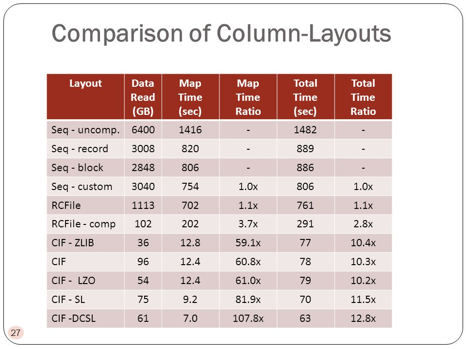 Comparison of Column-Layouts LayoutData Read (GB) Map Time (sec) Map Time Ratio Total Time (sec) Total Time Ratio Seq - uncomp.64001416-1482- Seq - record3008820-889- Seq - block2848806-886- Seq - custom30407541.0x8061.0x RCFile11137021.1x7611.1x RCFile - comp1022023.7x2912.8x CIF - ZLIB3612.859.1x7710.4x CIF9612.460.8x7810.3x CIF - LZO5412.461.0x7910.2x CIF - SL759.281.9x7011.5x CIF -DCSL617.0107.8x6312.8x 27