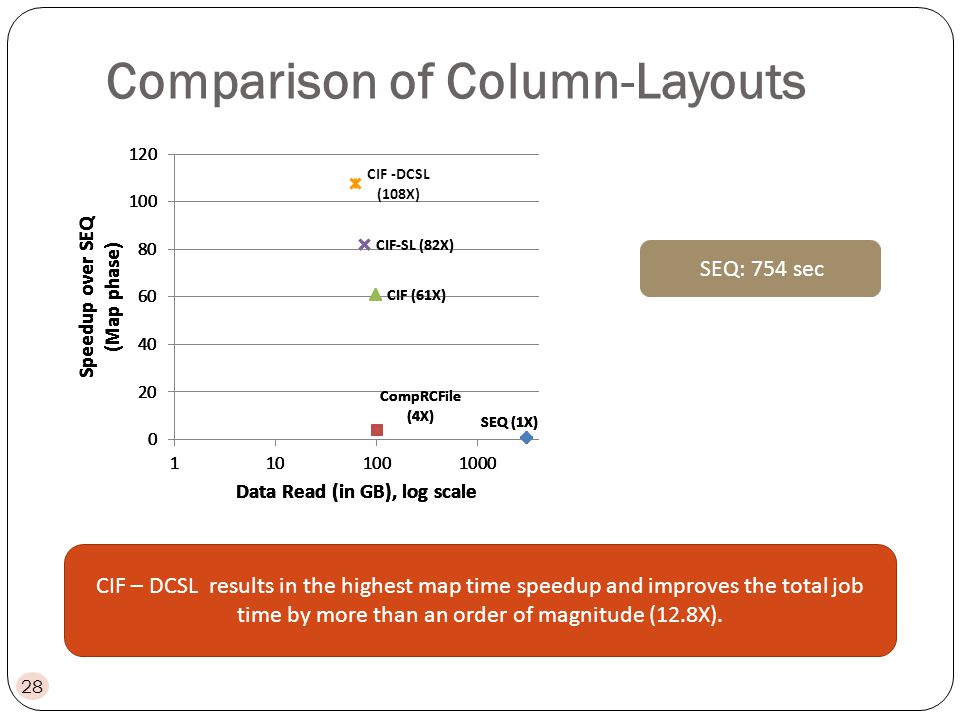 Comparison of Column-Layouts 28 SEQ: 754 sec CIF – DCSL results in the highest map time speedup and improves the total job time by more than an order of magnitude (12.8X).