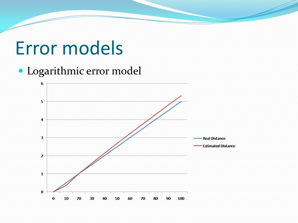 Error models Logarithmic error model