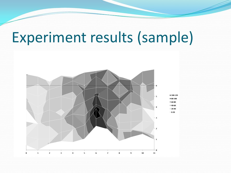 Experiment results (sample)