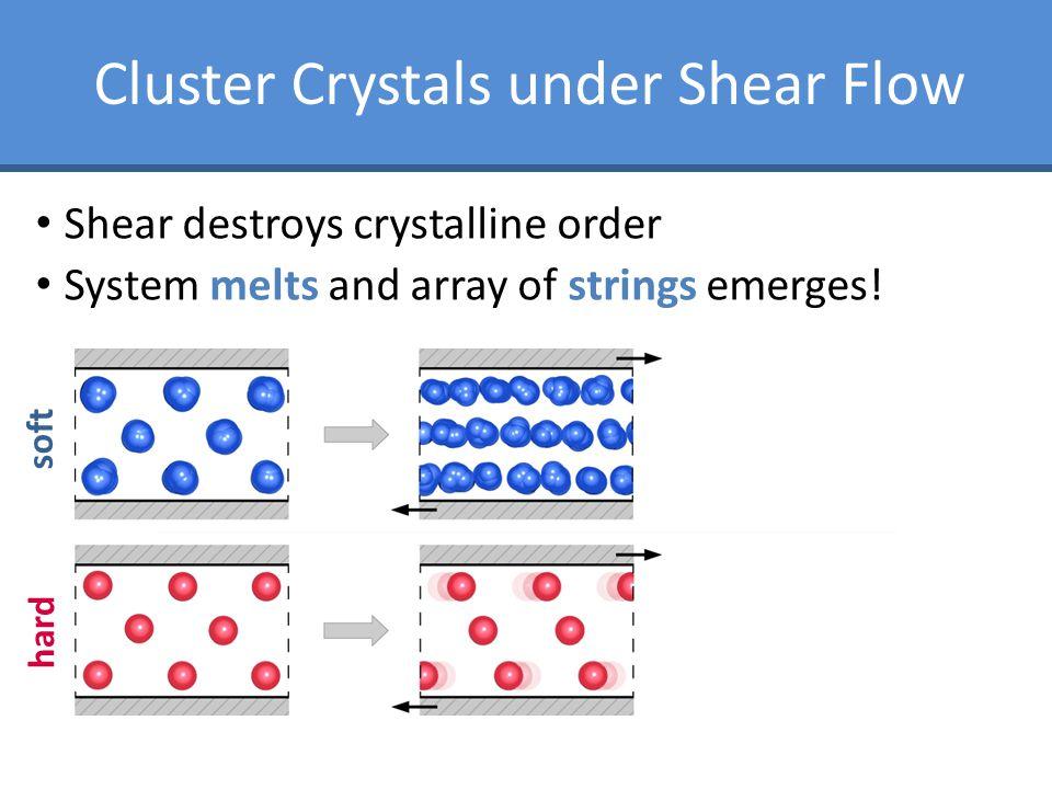 Shear destroys crystalline order System melts and array of strings emerges! soft hard