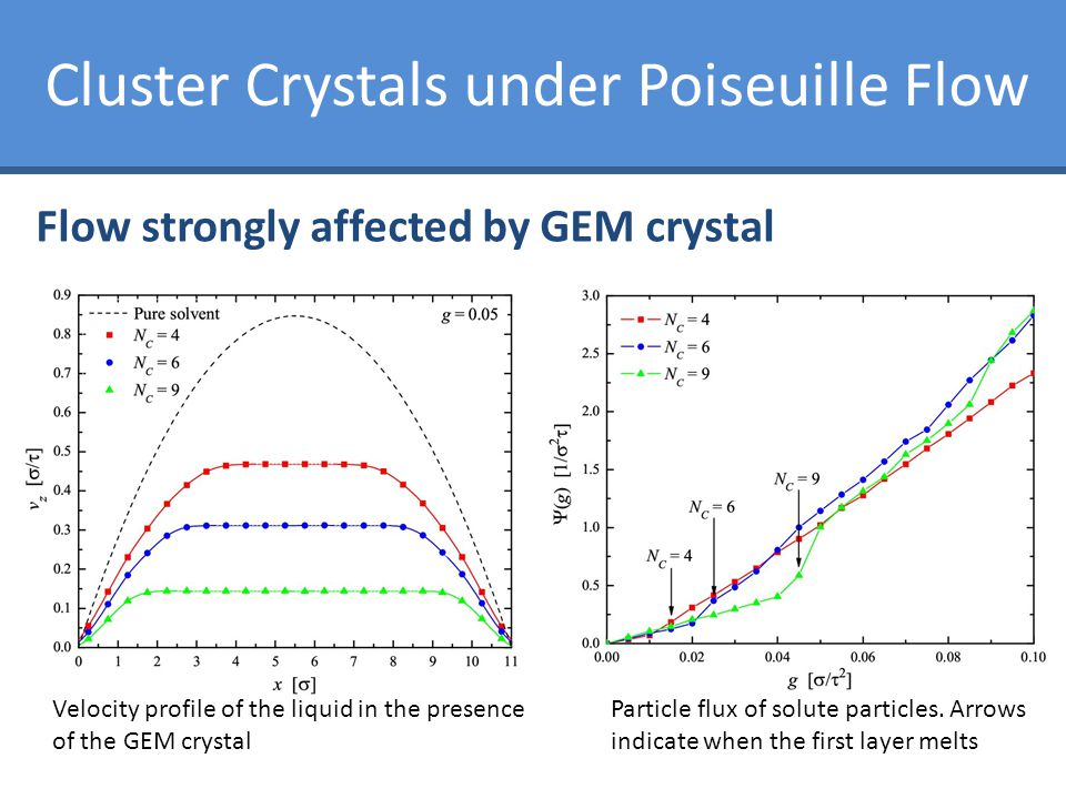 Flow strongly affected by GEM crystal Velocity profile of the liquid in the presence of the GEM crystal Particle flux of solute particles. Arrows indi