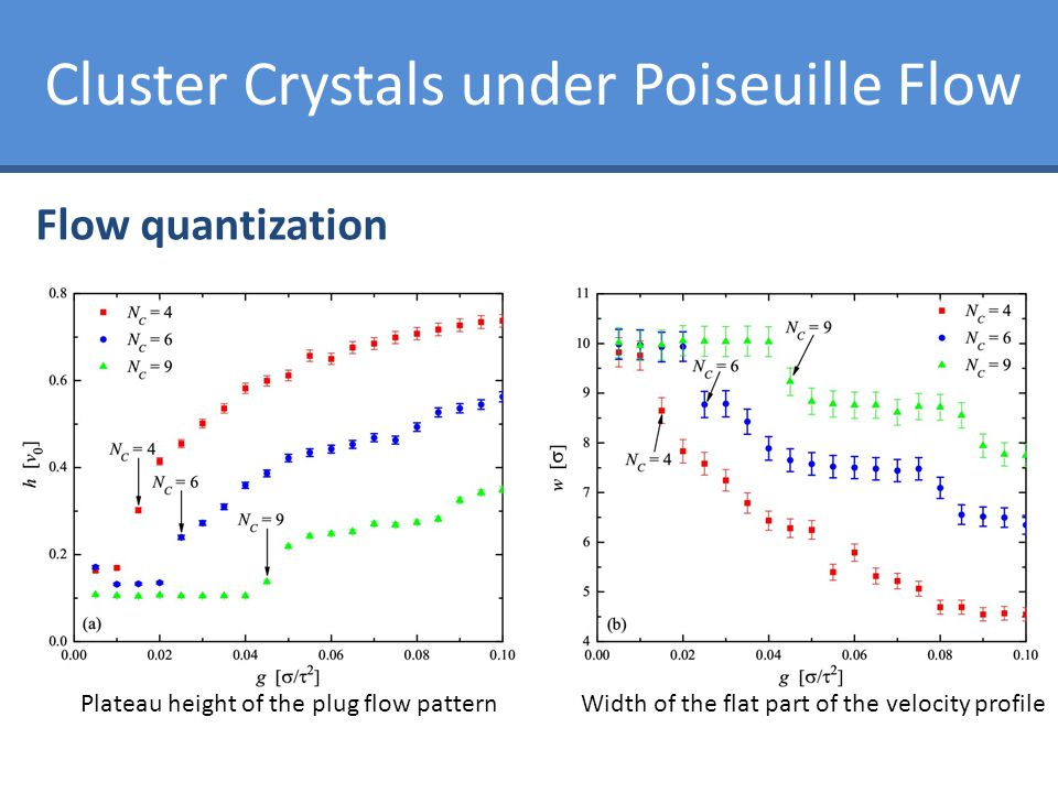 Cluster Crystals under Poiseuille Flow Flow quantization Plateau height of the plug flow patternWidth of the flat part of the velocity profile
