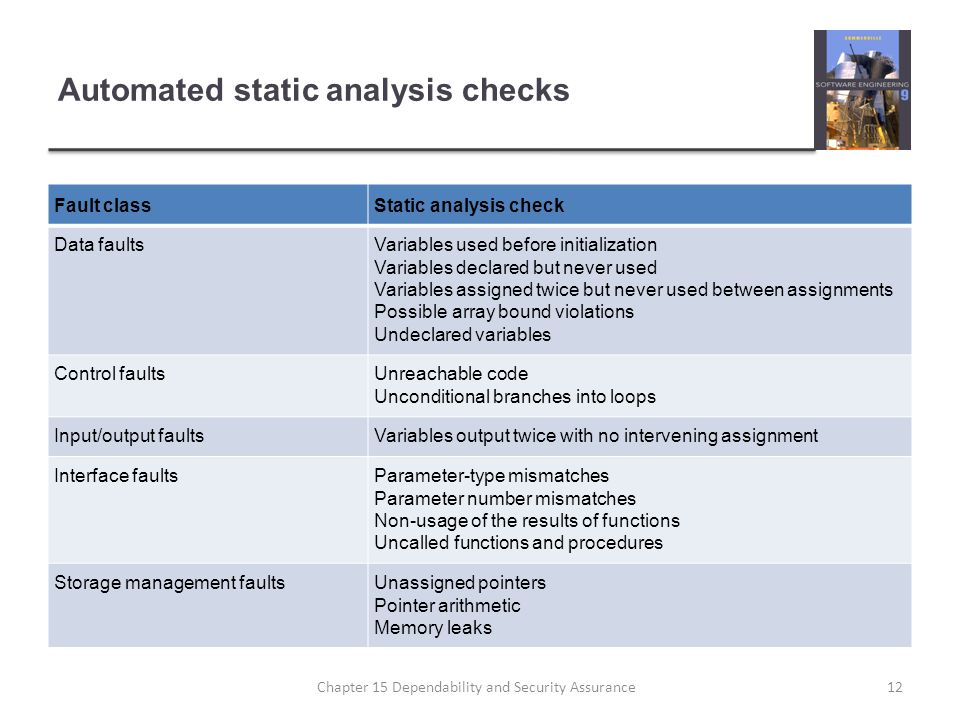 Automated static analysis checks Fault classStatic analysis check Data faultsVariables used before initialization Variables declared but never used Va