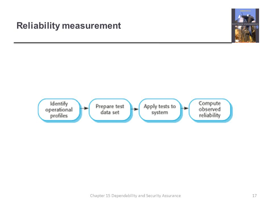Reliability measurement 17Chapter 15 Dependability and Security Assurance