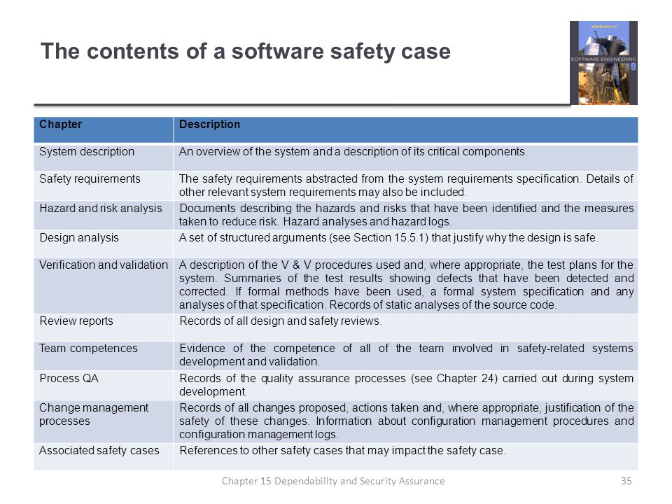 The contents of a software safety case ChapterDescription System descriptionAn overview of the system and a description of its critical components. Sa