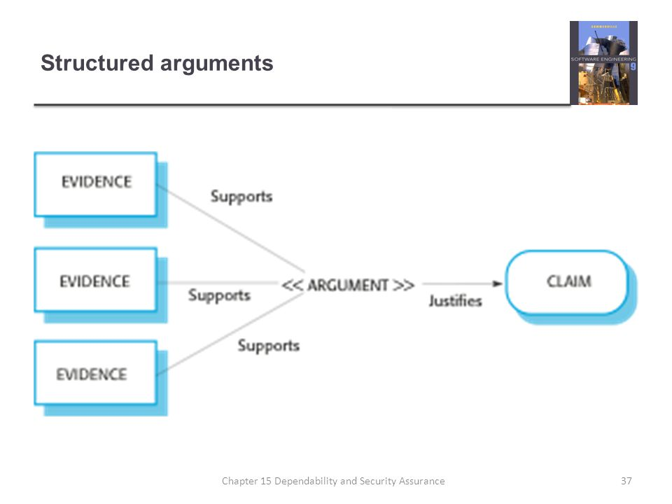 Structured arguments 37Chapter 15 Dependability and Security Assurance