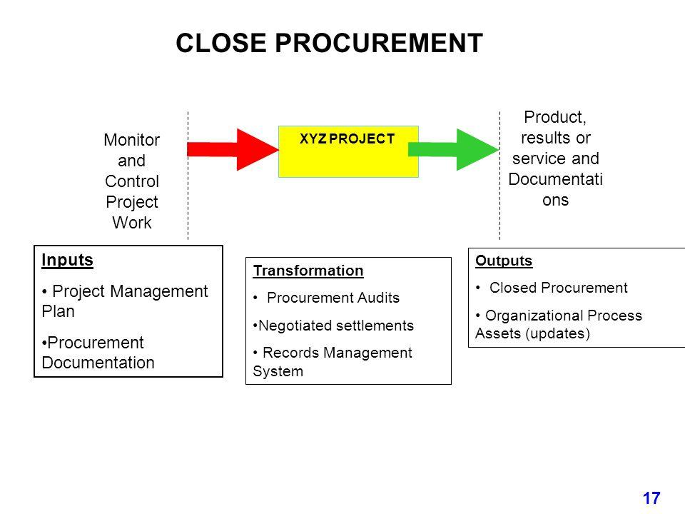 Transformation Procurement Audits Negotiated settlements Records Management System Outputs Closed Procurement Organizational Process Assets (updates)