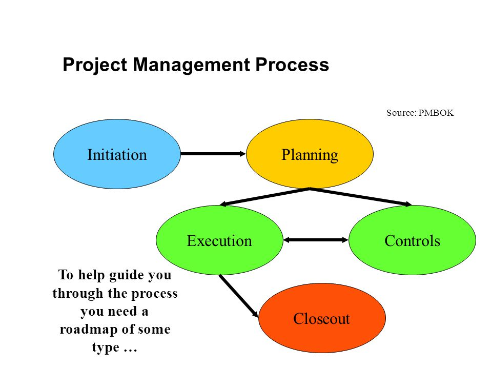 Project Management Process InitiationPlanning ExecutionControls Closeout Source : PMBOK To help guide you through the process you need a roadmap of so