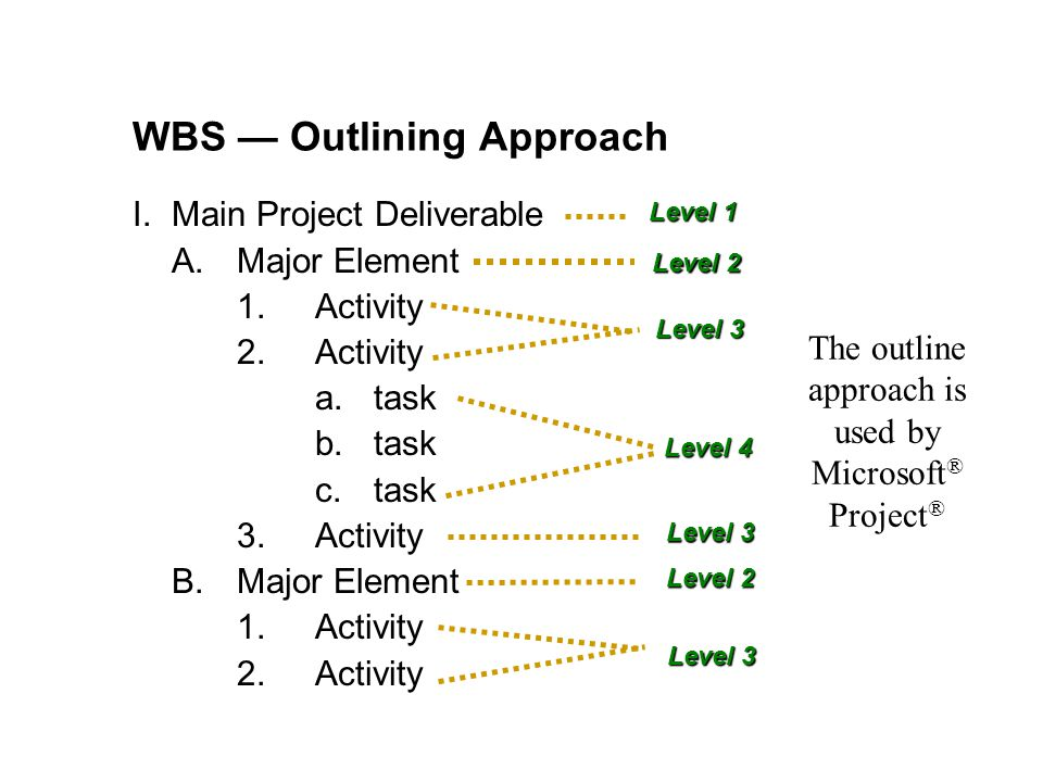 WBS Outlining Approach I.Main Project Deliverable A.Major Element 1.Activity 2.Activity a.task b.task c.task 3.Activity B.Major Element 1.Activity 2.A