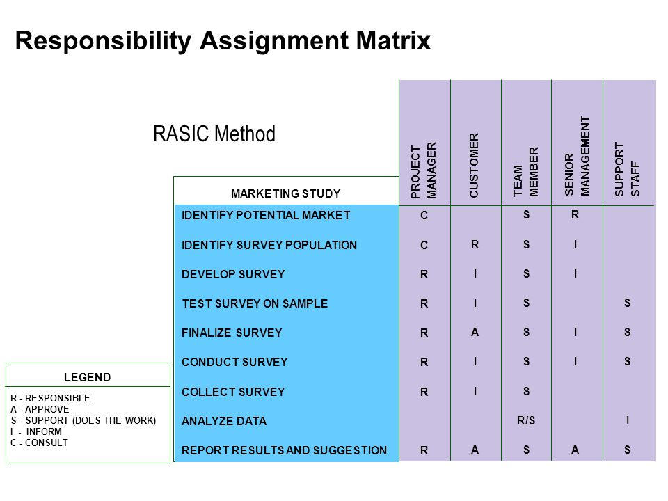 Responsibility Assignment Matrix R - RESPONSIBLE A - APPROVE S - SUPPORT (DOES THE WORK) I - INFORM C - CONSULT LEGEND SSSISSSSIS IDENTIFY POTENTIAL M