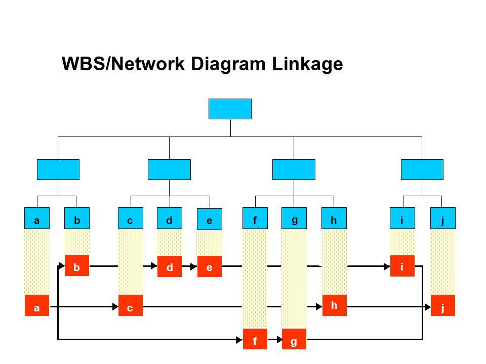 WBS/Network Diagram Linkage bdacf g jieh jac fg i bde h