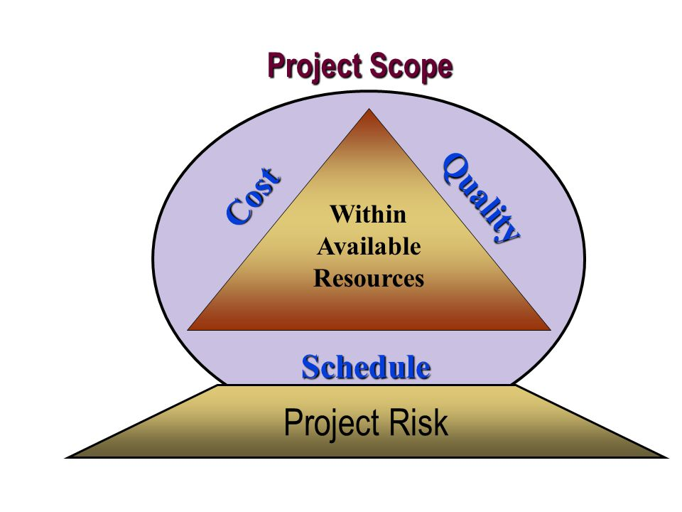 Cost Quality Schedule Within Available Resources Project Scope Project Risk