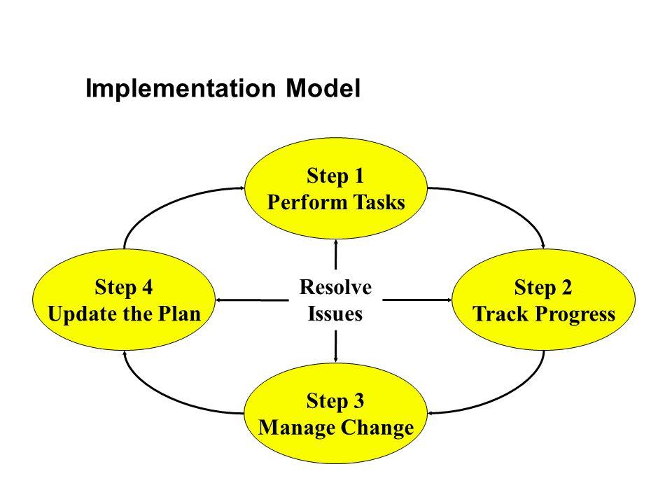 Implementation Model Step 1 Perform Tasks Step 3 Manage Change Step 4 Update the Plan Step 2 Track Progress Resolve Issues