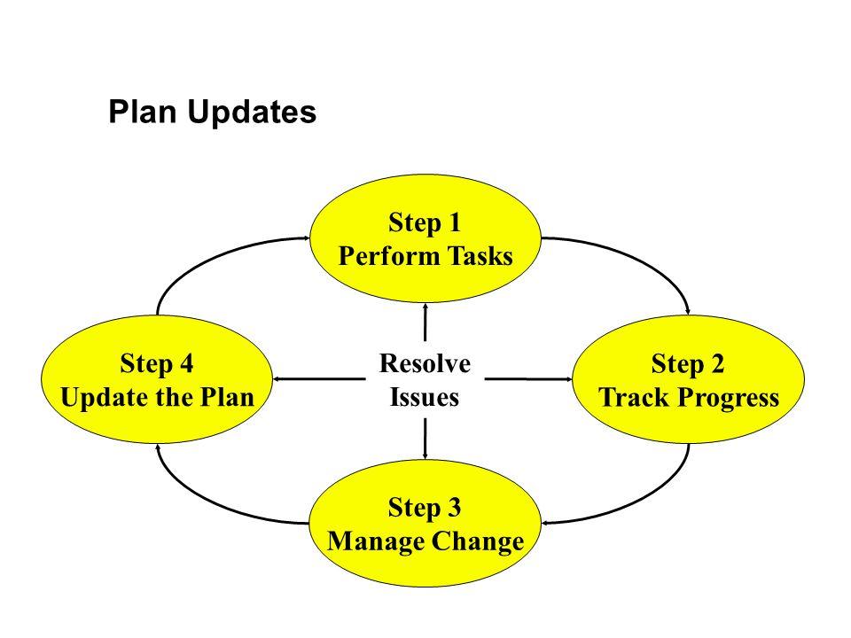 Plan Updates Step 4 Update the Plan Step 1 Perform Tasks Step 3 Manage Change Step 2 Track Progress Resolve Issues