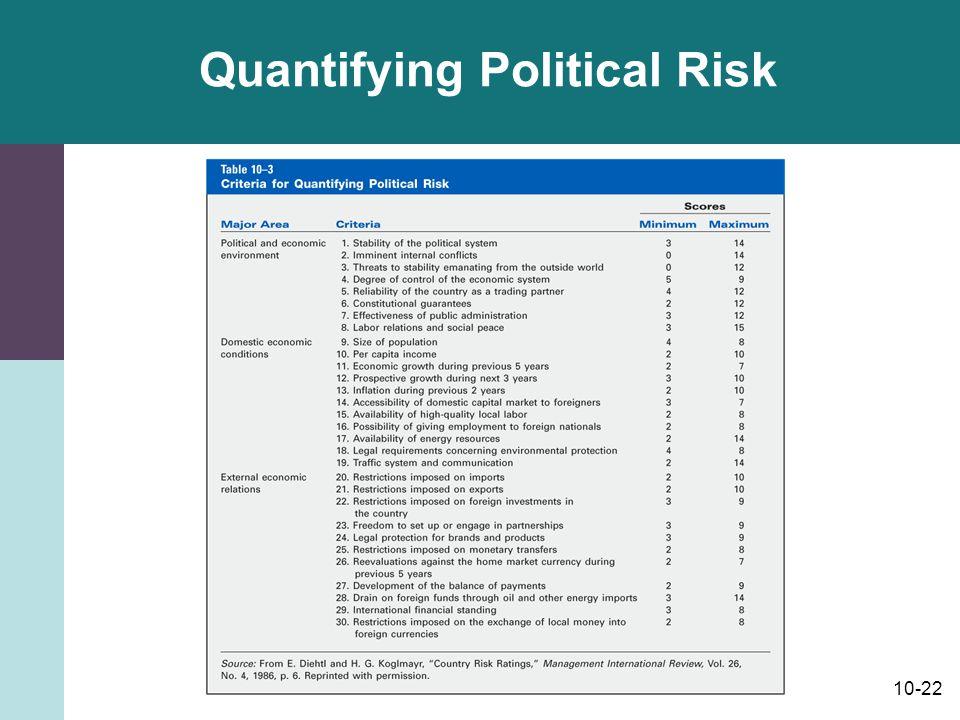 10-22 Quantifying Political Risk