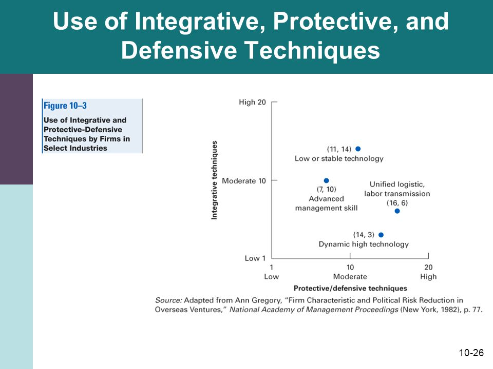 10-26 Use of Integrative, Protective, and Defensive Techniques