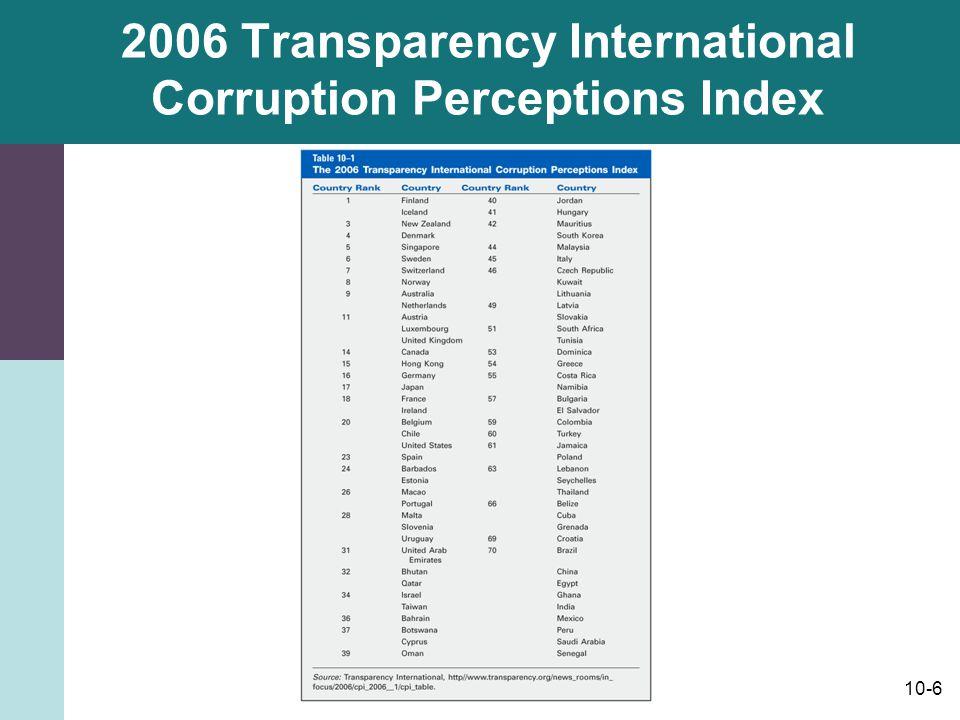 10-6 2006 Transparency International Corruption Perceptions Index