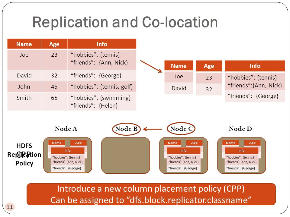 Replication and Co-location HDFS Replication Policy Node ANode BNode CNode D NameAgeInfo Joe23hobbies: {tennis} friends: {Ann, Nick} David32friends: {George} John45hobbies: {tennis, golf} Smith65hobbies: {swimming} friends: {Helen} Name Joe David Age 23 32 Info hobbies: {tennis} friends:{Ann, Nick} friends: {George} Name Joe David Name Joe David Age 23 32 Age 23 32 Info hobbies: {tennis} friends: {Ann,Nick} friends: {George} Info hobbies: {tennis} friends:{Ann, Nick} friends: {George} CPP Introduce a new column placement policy (CPP) Can be assigned to dfs.block.replicator.classname 11