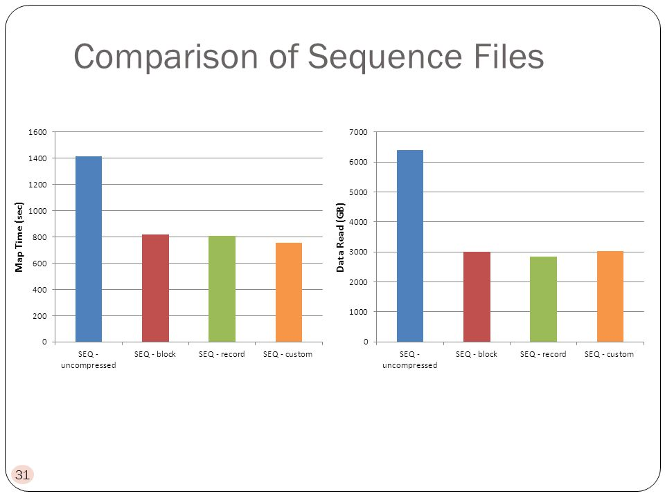 Comparison of Sequence Files 31