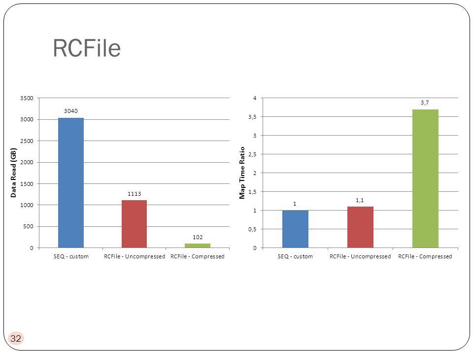 RCFile 32