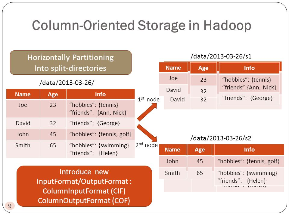 Column-Oriented Storage in Hadoop NameAgeInfo Joe23hobbies: {tennis} friends: {Ann, Nick} David32friends: {George} John45hobbies: {tennis, golf} Smith65hobbies: {swimming} friends: {Helen} 1 st node 2 nd node Horizontally Partitioning Into split-directories NameAgeInfo Joe23hobbies: {tennis} friends: {Ann, Nick} David32friends: {George} NameAgeInfo John45hobbies:{tennis, golf} Smith65hobbies: {swimming} friends: {Helen} Name Joe David Age 23 32 Info hobbies: {tennis} friends:{Ann, Nick} friends: {George} Name John Smith Age 45 65 Info hobbies: {tennis, golf} hobbies: {swimming} friends: {Helen} Introduce new InputFormat/OutputFormat : ColumnInputFormat (CIF) ColumnOutputFormat (COF) 9 /data/2013-03-26/ /data/2013-03-26/s1 /data/2013-03-26/s2