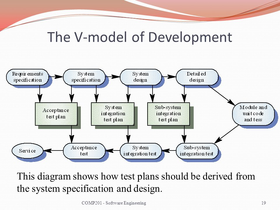 The V-model of Development This diagram shows how test plans should be derived from the system specification and design. 19COMP201 - Software Engineer