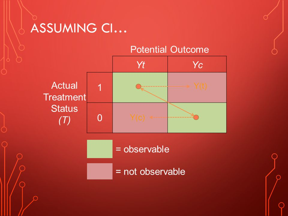ASSUMING CI… Potential Outcome YtYc Actual Treatment Status (T) 1 0 = observable = not observable Y(t) Y(c)