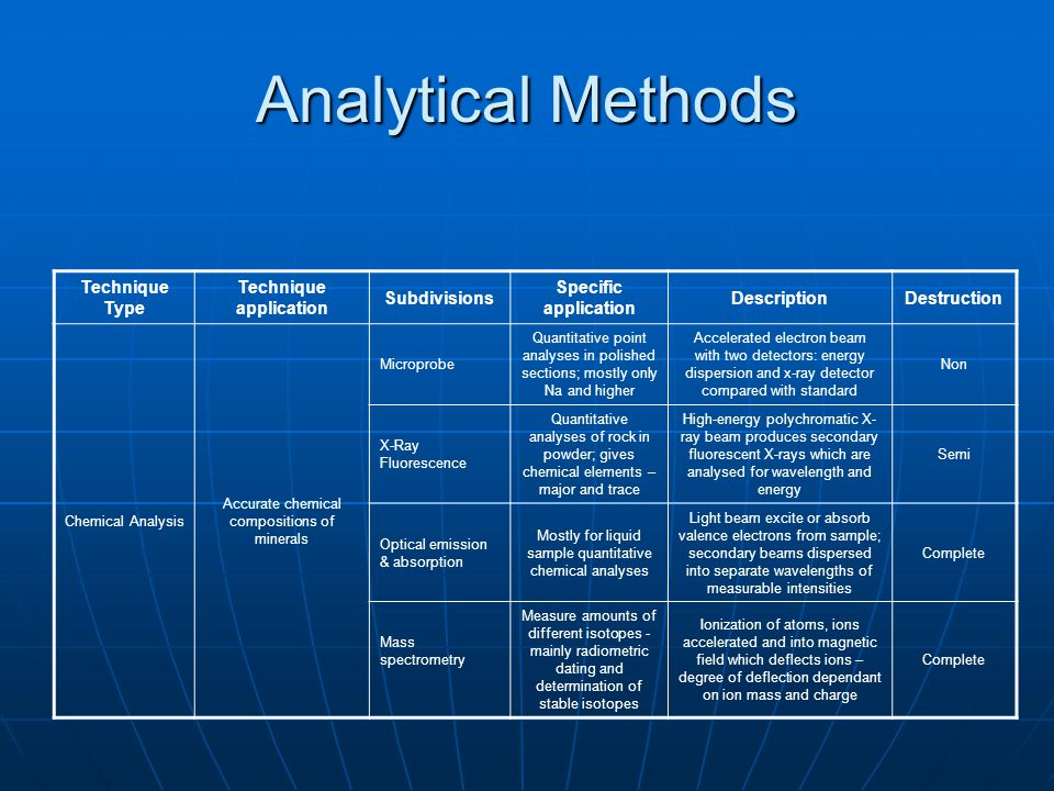 Analytical Methods Technique Type Technique application Subdivisions Specific application DescriptionDestruction Chemical Analysis Accurate chemical c