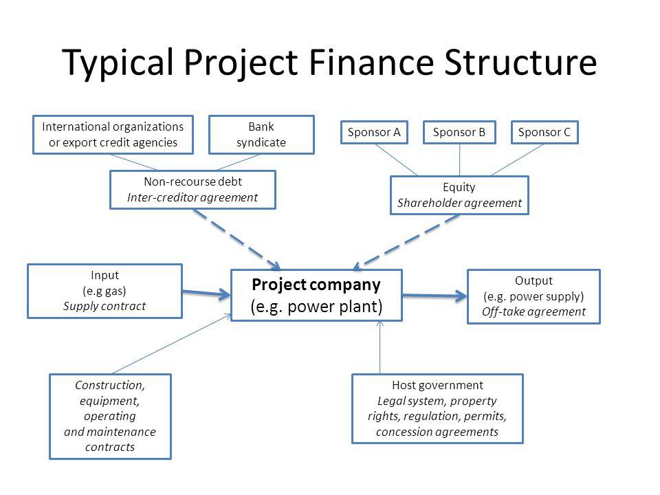 International organizations or export credit agencies Bank syndicate Non-recourse debt Inter-creditor agreement Input (e.g gas) Supply contract Constr
