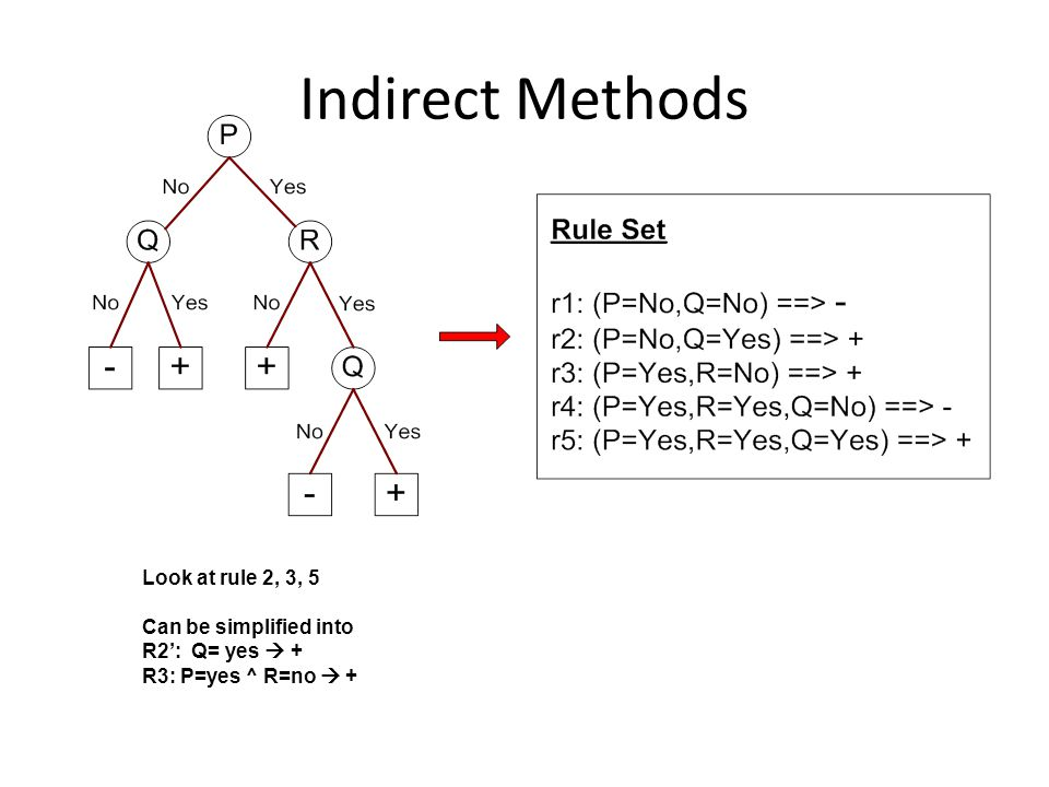 Indirect Methods Look at rule 2, 3, 5 Can be simplified into R2: Q= yes + R3: P=yes ^ R=no +