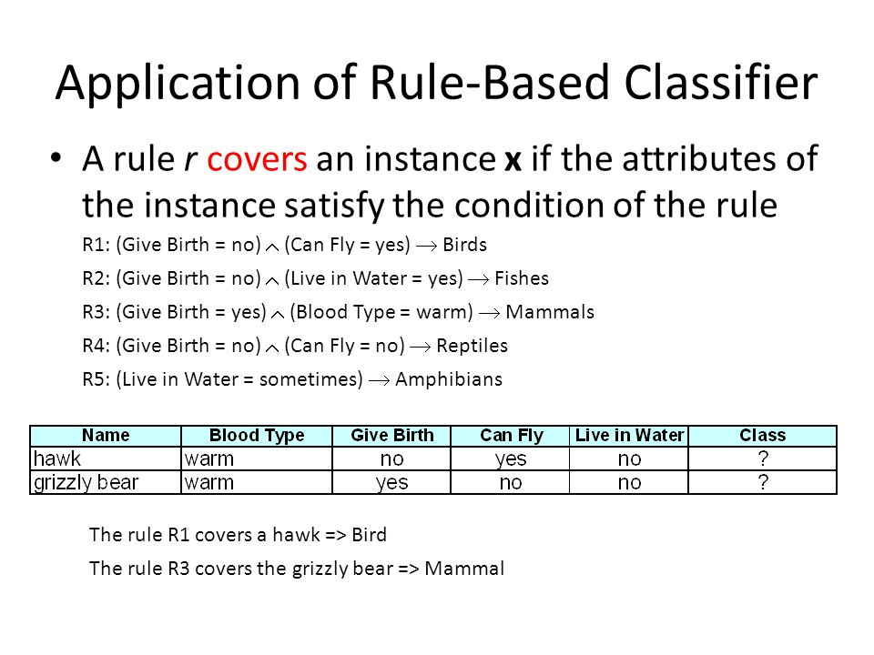 Application of Rule-Based Classifier A rule r covers an instance x if the attributes of the instance satisfy the condition of the rule R1: (Give Birth