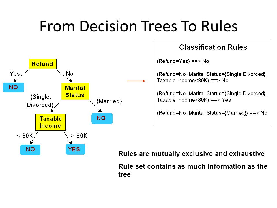 From Decision Trees To Rules Rules are mutually exclusive and exhaustive Rule set contains as much information as the tree