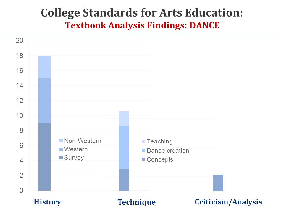 History Technique Criticism/Analysis College Standards for Arts Education: Textbook Analysis Findings: DANCE