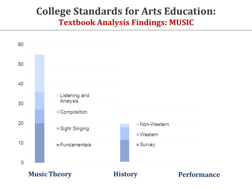 History Music Theory College Standards for Arts Education: Textbook Analysis Findings: MUSIC Performance